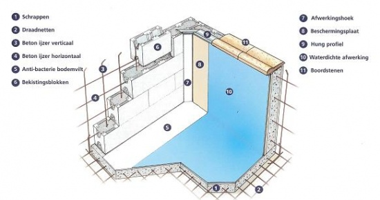 Blokit zwembaden - Cinder block swimming pool construction ...
